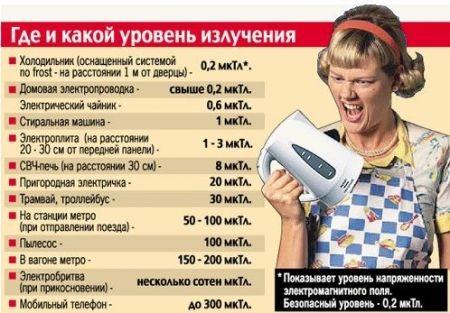 Електромагнітне випромінювання та його вплив на організм і здоров`я людини