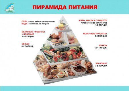 Меню здорового харчування на день