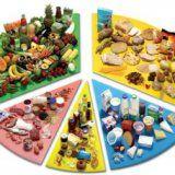 Самі калорійні продукти для людини