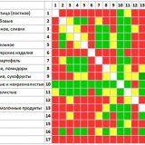 Таблиця сумісності продуктів харчування