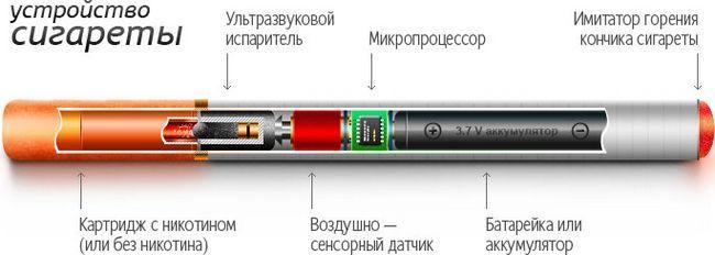 Шкода від електронних сигарет. Всі за і проти