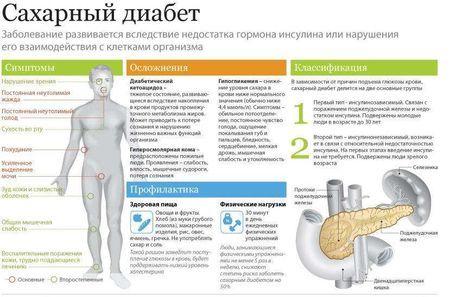 Зір і цукровий діабет: профілактика і симптоми